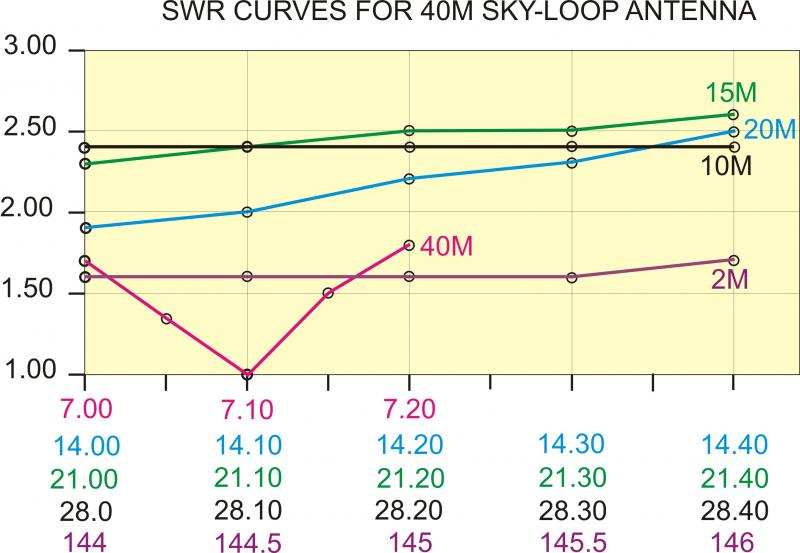 SWR curves for Sky-Loop Antenna